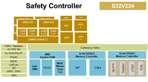 Bluebox' safety controller (Source: NXP)