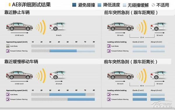 一文读懂E-NCAP预碰撞测试体系